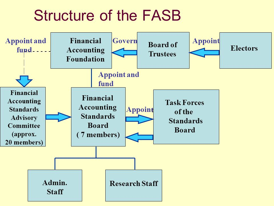 Structure of the FASB Financial Accounting Foundation Board of
