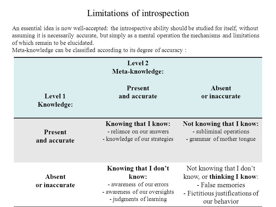 Limitations of introspection