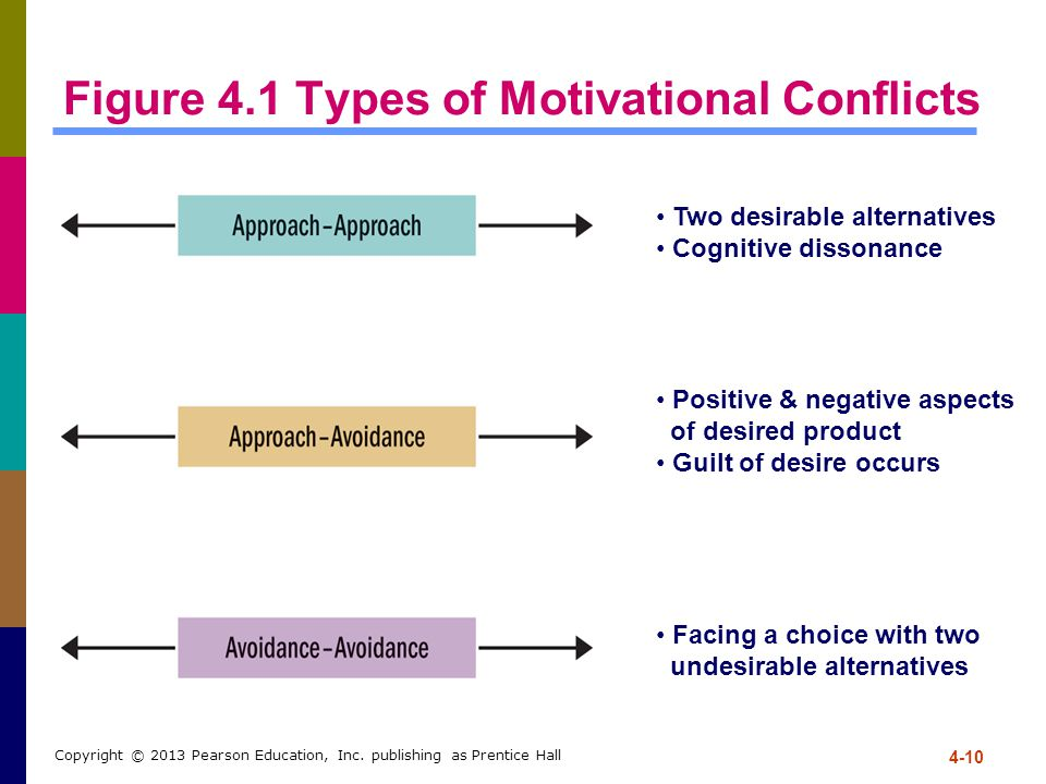 Figure 4.1 Types of Motivational Conflicts