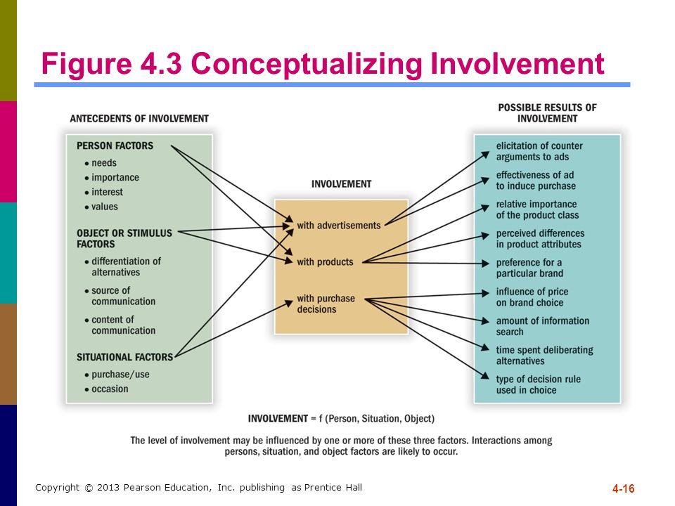 Figure 4.3 Conceptualizing Involvement