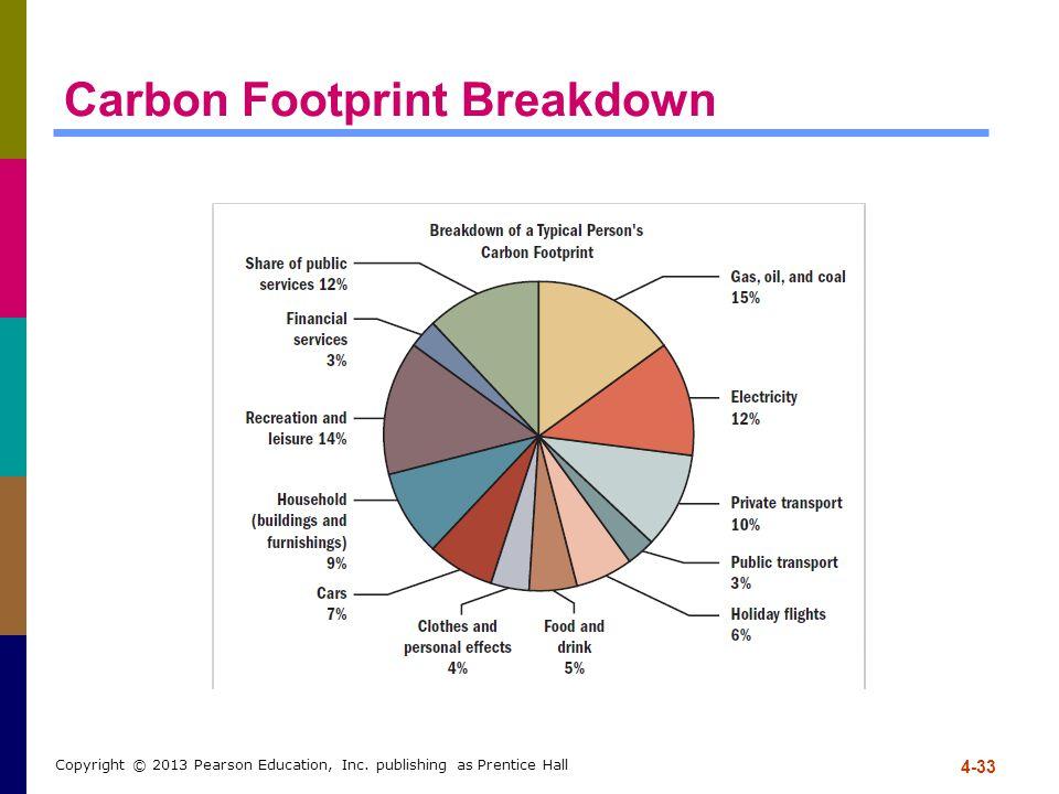 Carbon Footprint Breakdown