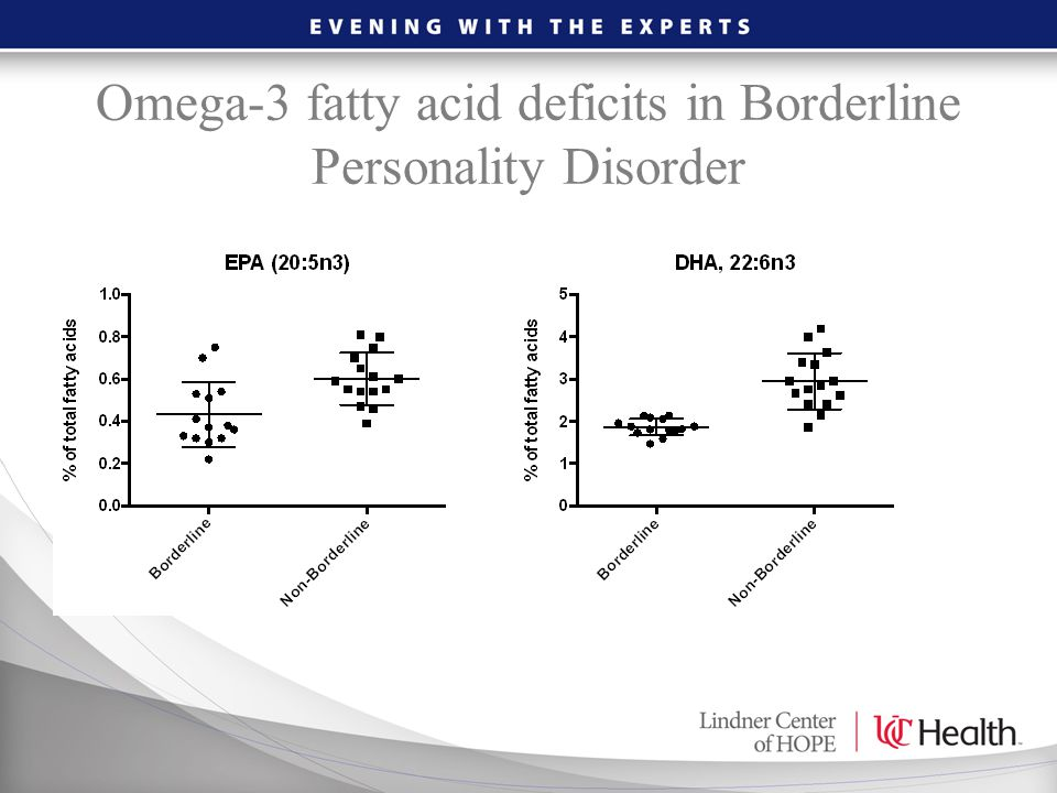 Omega-3 fatty acid deficits in Borderline Personality Disorder