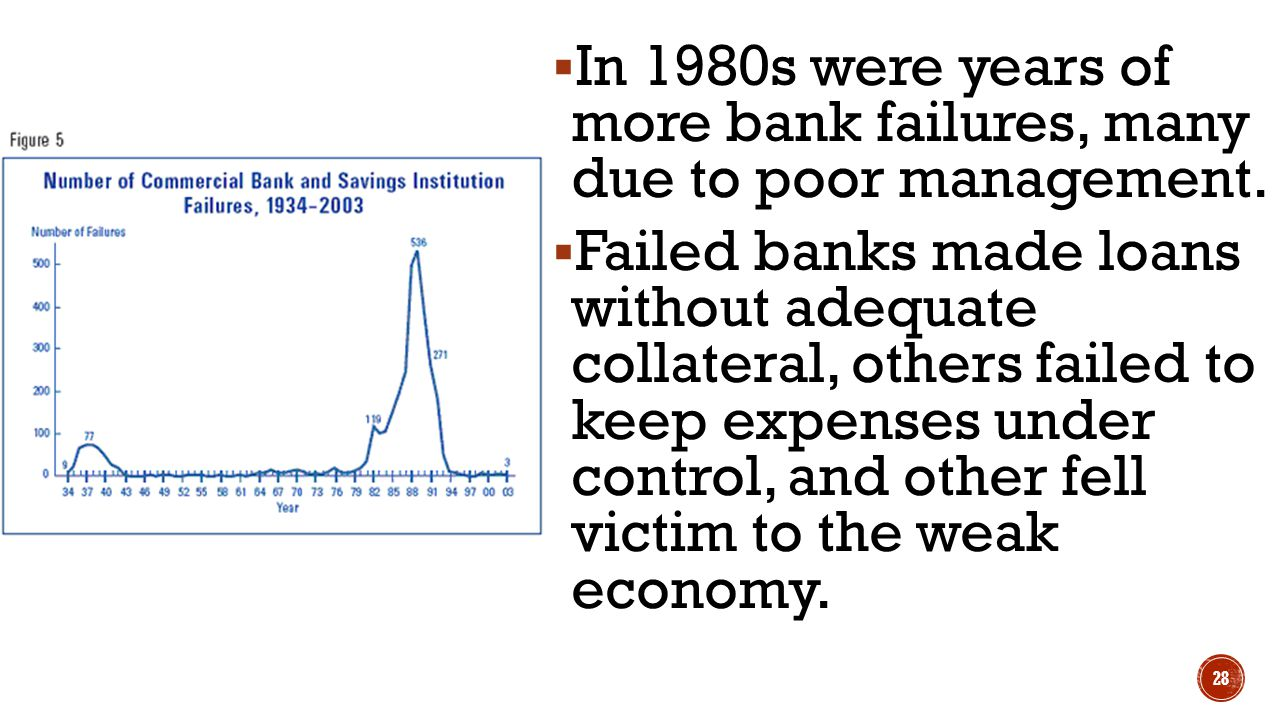 In 1980s were years of more bank failures, many due to poor management.
