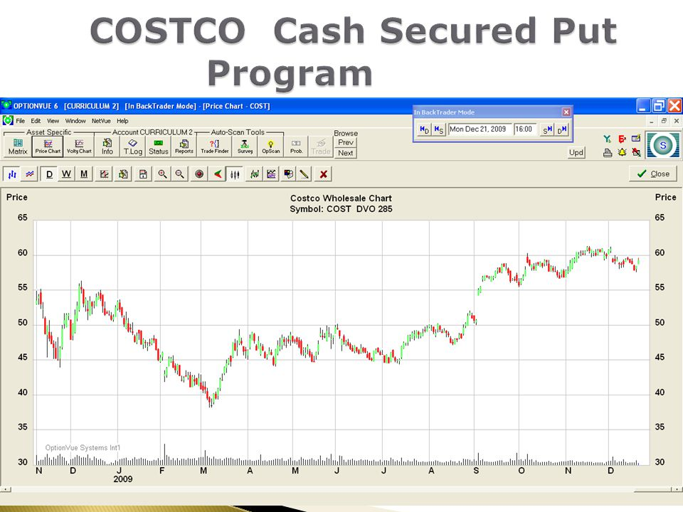 COSTCO Cash Secured Put Program