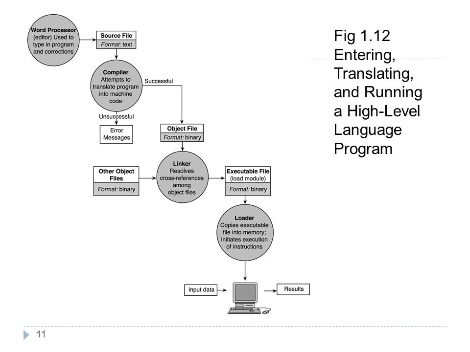 Fig 1.12 Entering, Translating, and Running a High-Level Language Program