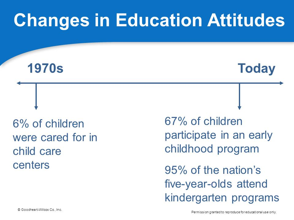 Changes in Education Attitudes