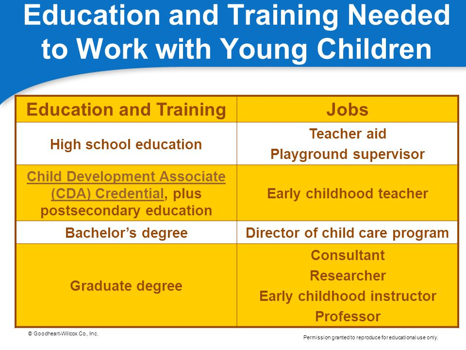 Education and Training Needed to Work with Young Children