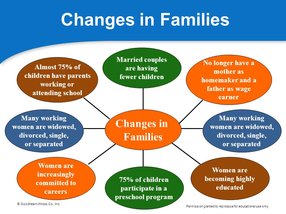 Changes in Families Changes in Families Married couples are having