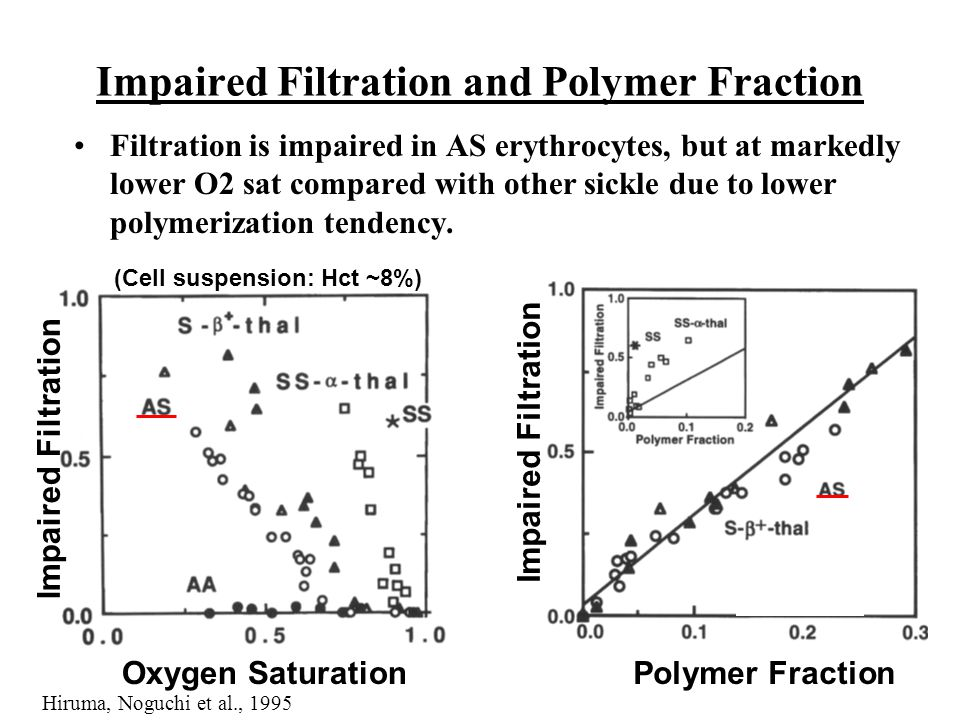 Impaired Filtration and Polymer Fraction
