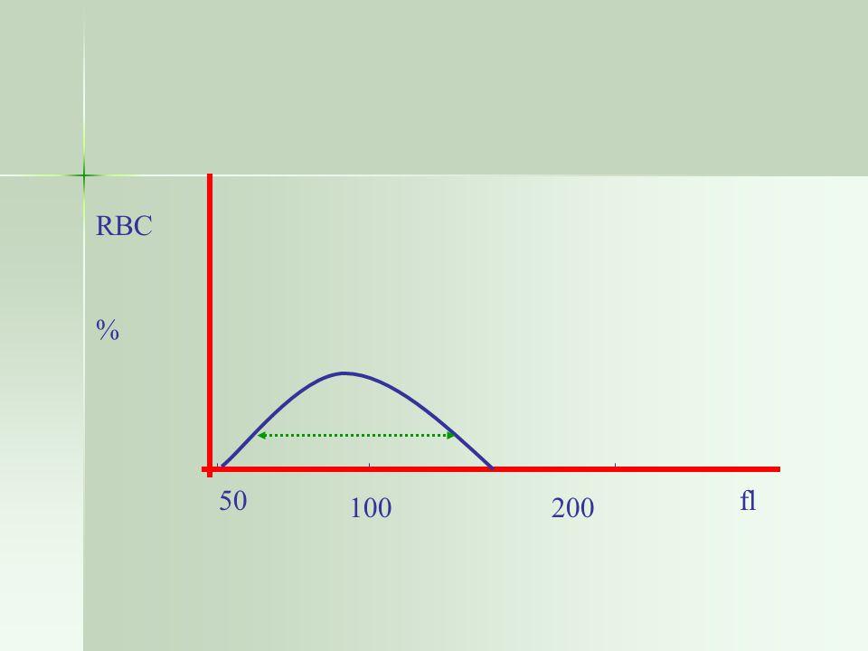 RBC % 50 fl 100 200