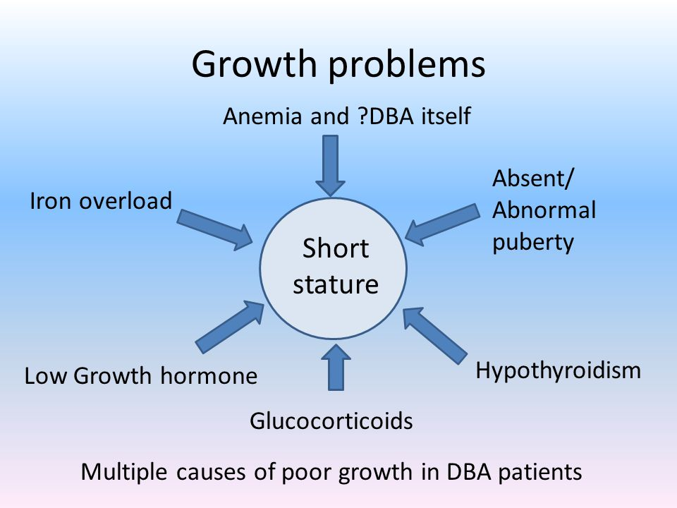 Growth problems Short stature Anemia and DBA itself