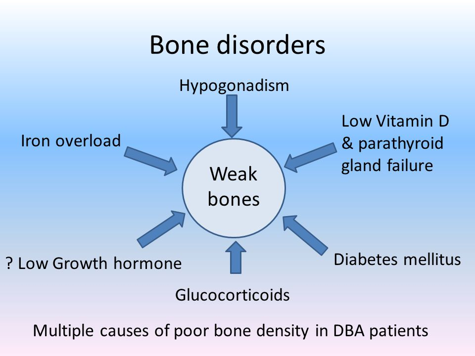 Bone disorders Weak bones Hypogonadism