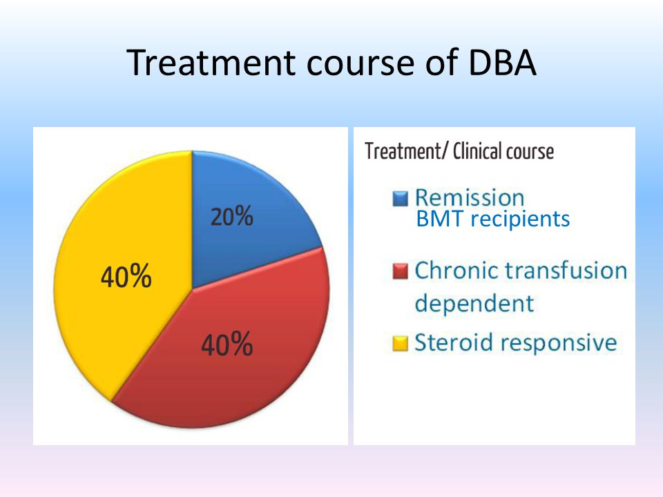 Treatment course of DBA