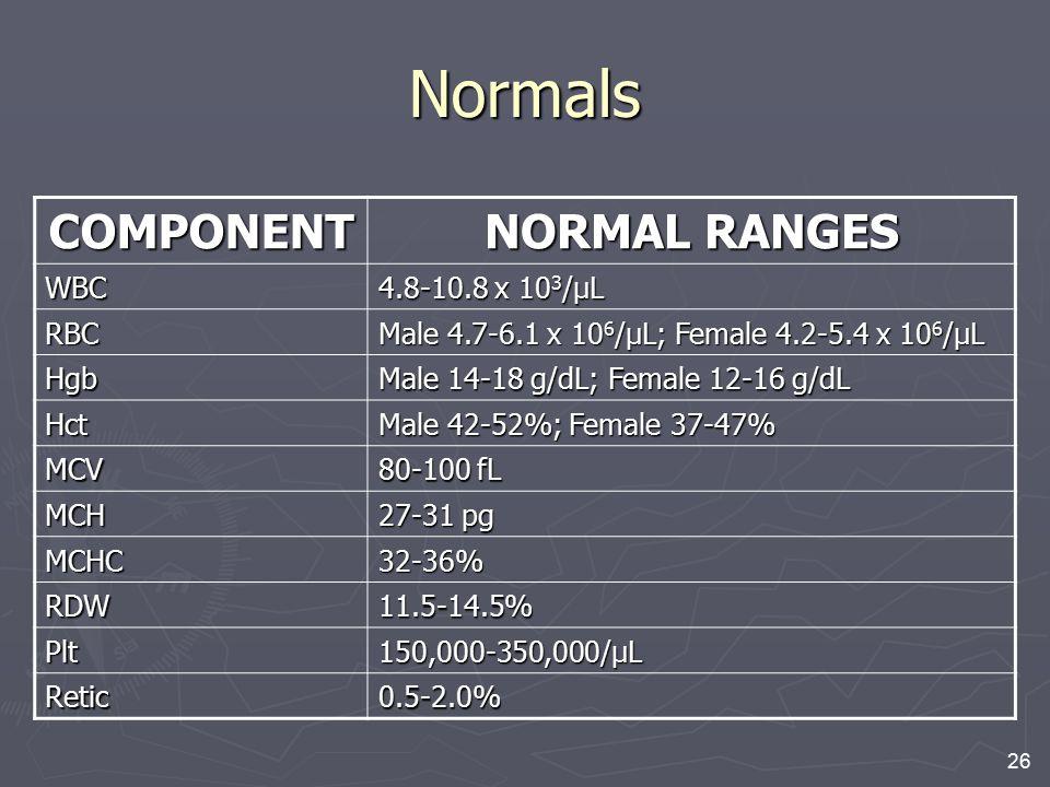 Normals COMPONENT NORMAL RANGES WBC 4.8-10.8 x 103/μL RBC