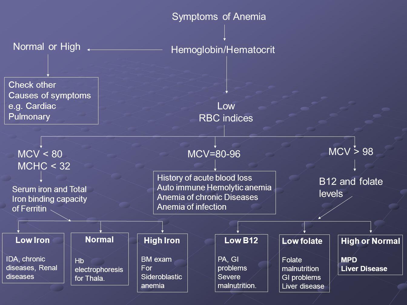 Hemoglobin/Hematocrit