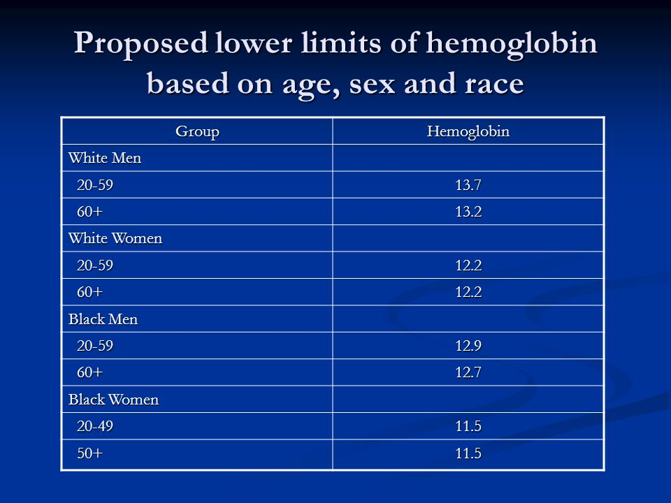 Proposed lower limits of hemoglobin based on age, sex and race