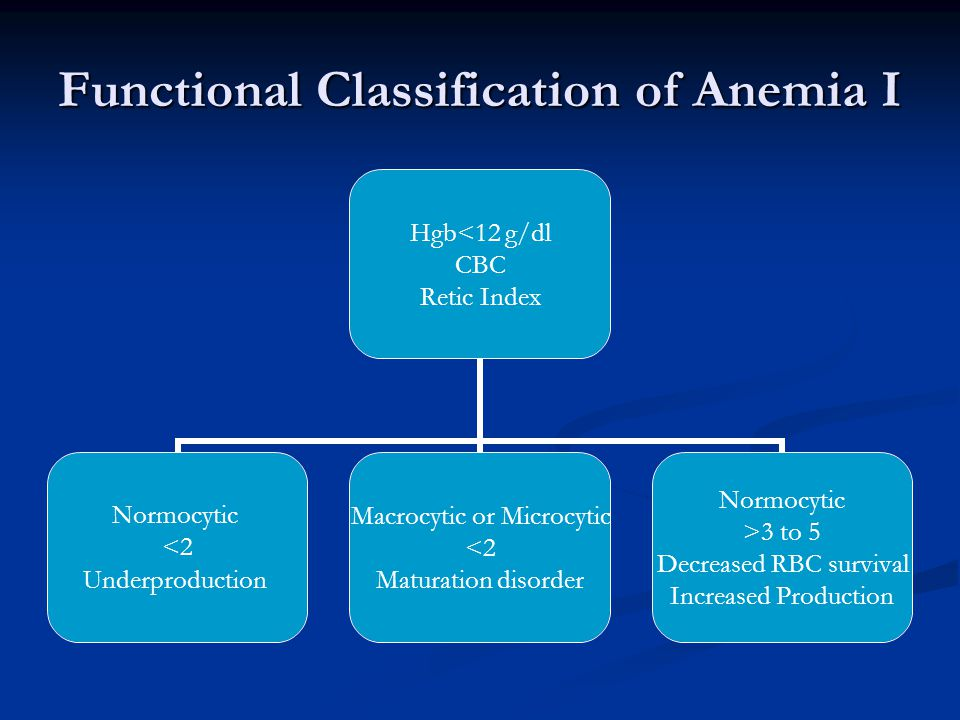 Functional Classification of Anemia I