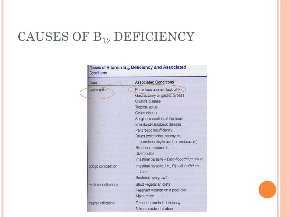 CAUSES OF B12 DEFICIENCY