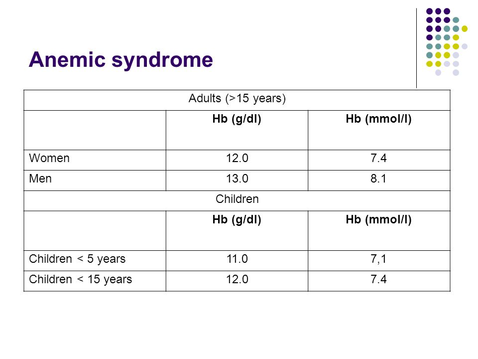 Anemic syndrome Adults (>15 years) Hb (g/dl) Hb (mmol/l) Women 12.0