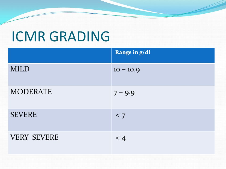 ICMR GRADING MILD 10 – 10.9 MODERATE 7 – 9.9 SEVERE < 7 VERY SEVERE