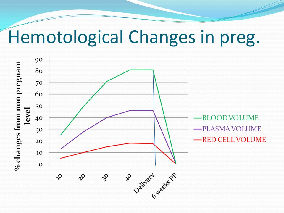 Hemotological Changes in preg.