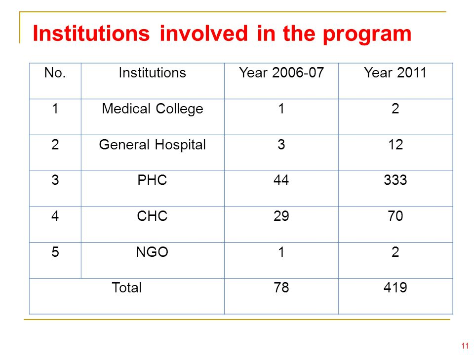 Institutions involved in the program