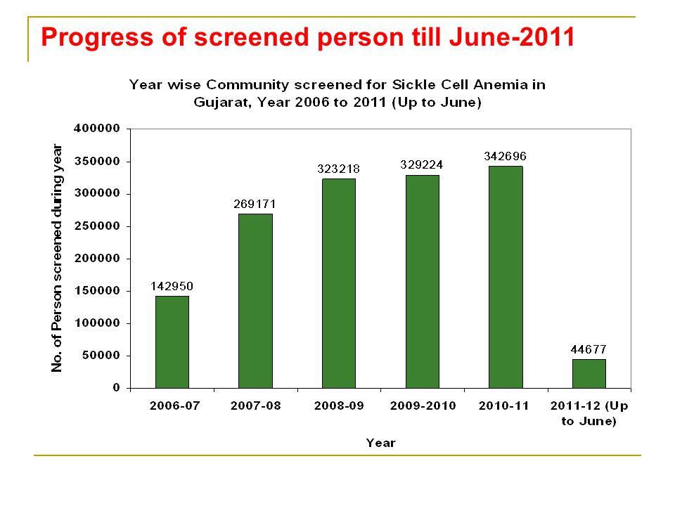 Progress of screened person till June-2011