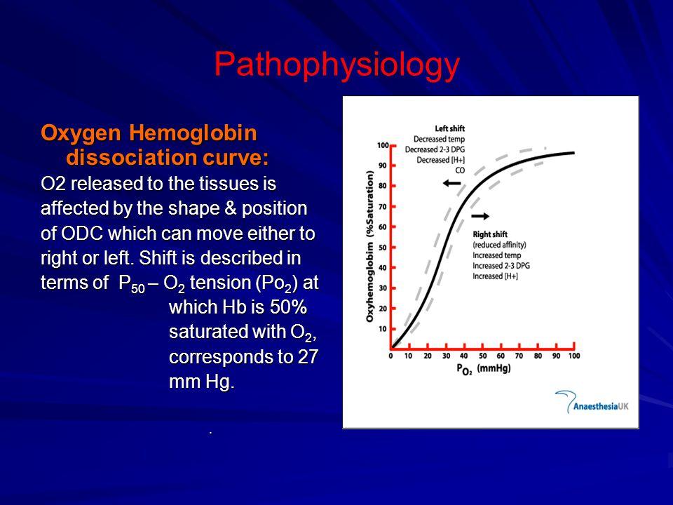 Pathophysiology Oxygen Hemoglobin dissociation curve: