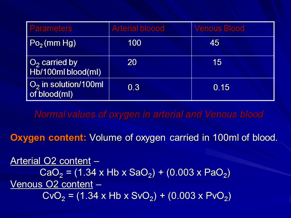 0.3 0.15 Oxygen content: Volume of oxygen carried in 100ml of blood.