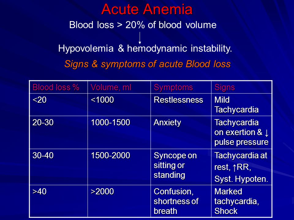 Acute Anemia Blood loss > 20% of blood volume