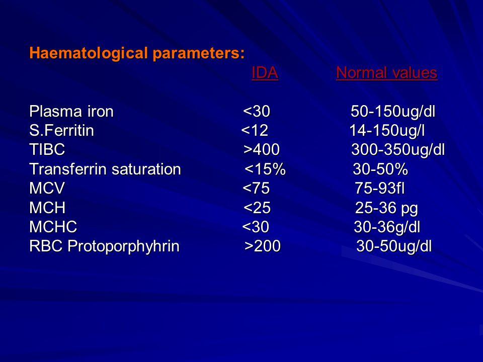Haematological parameters: