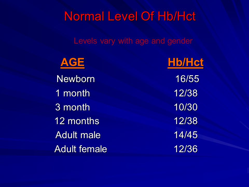 Normal Level Of Hb/Hct AGE Newborn Hb/Hct 16/55 1 month 3 month