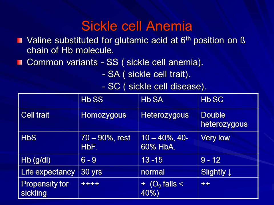 Sickle cell Anemia Valine substituted for glutamic acid at 6th position on ß chain of Hb molecule. Common variants - SS ( sickle cell anemia).