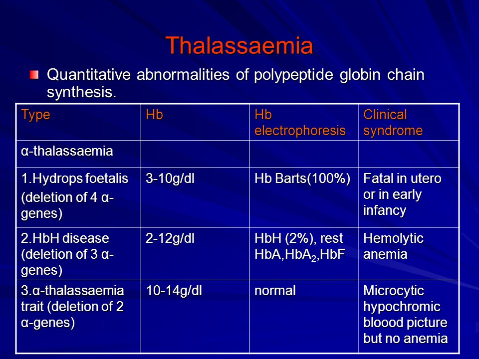 Thalassaemia Quantitative abnormalities of polypeptide globin chain synthesis. Type. Hb. Hb electrophoresis.