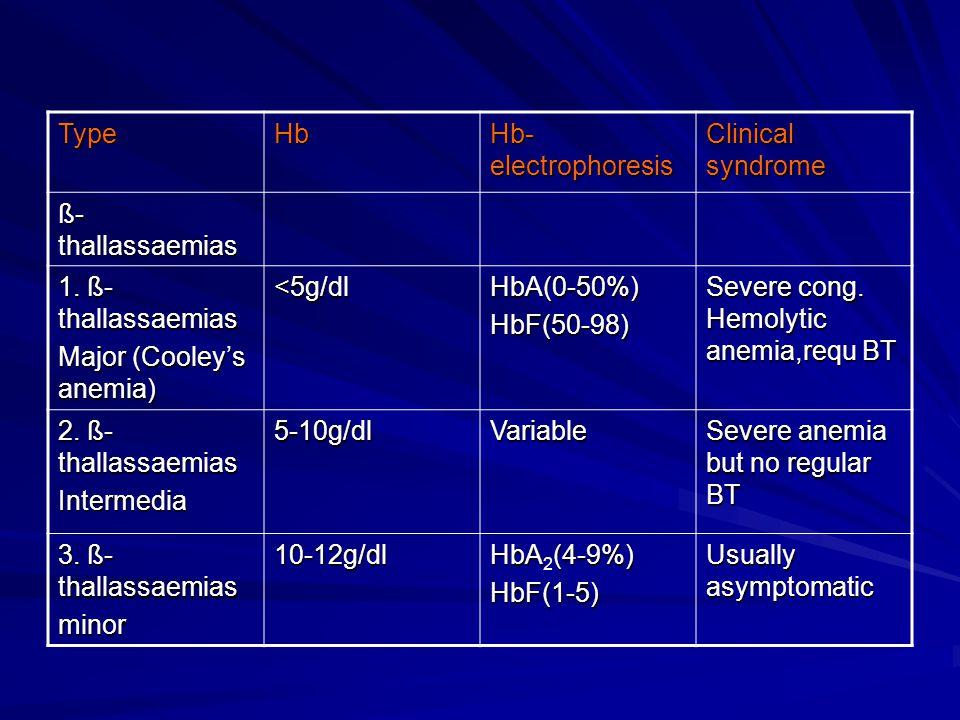 Type Hb. Hb-electrophoresis. Clinical syndrome. ß-thallassaemias. 1. ß-thallassaemias. Major (Cooley's anemia)