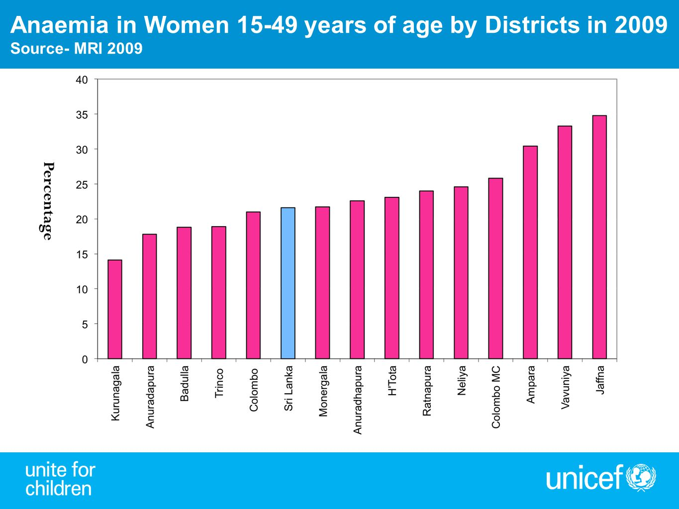 Anaemia in Women 15-49 years of age by Districts in 2009
