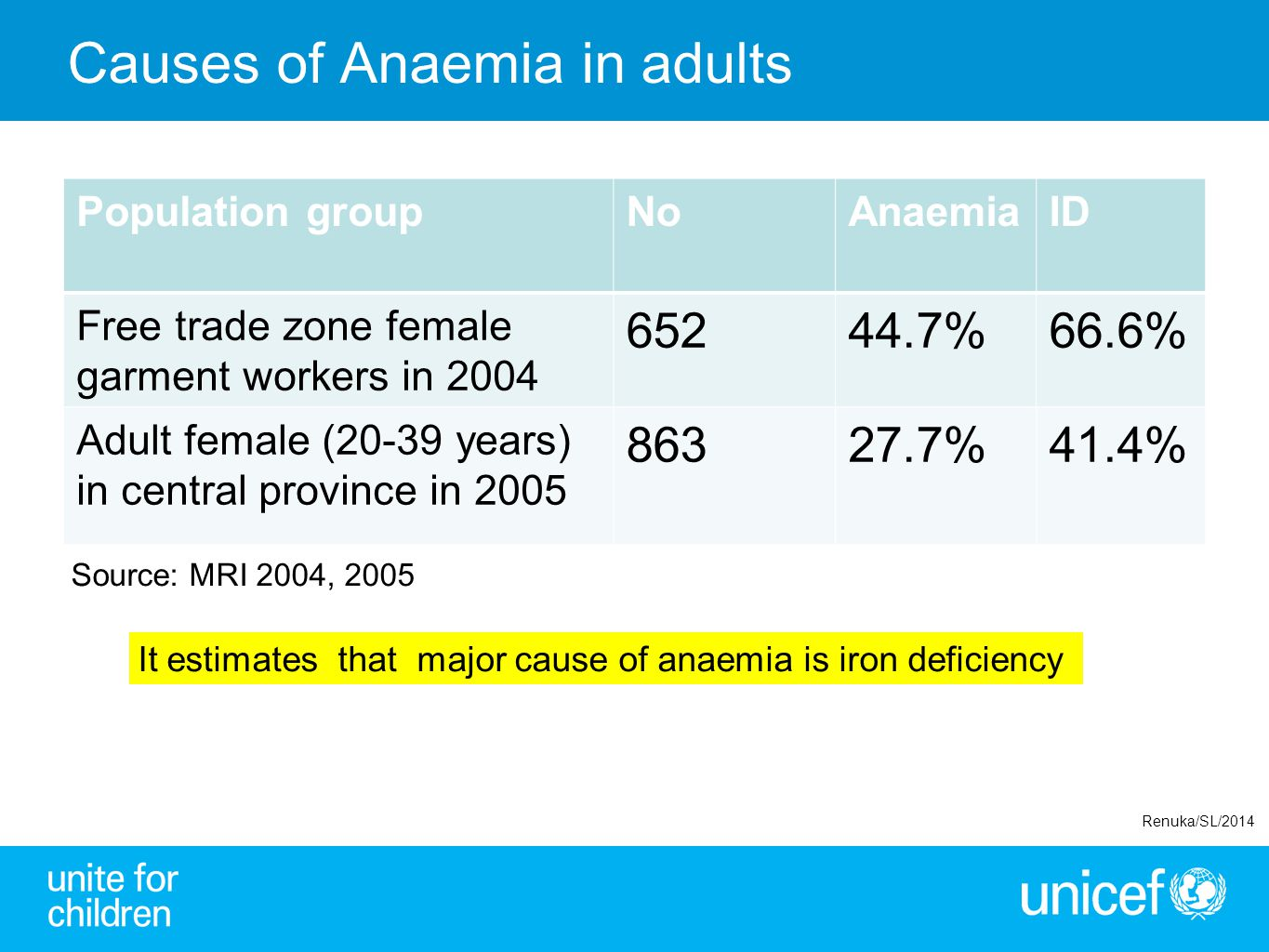 Causes of Anaemia in adults