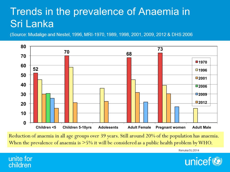Trends in the prevalence of Anaemia in Sri Lanka