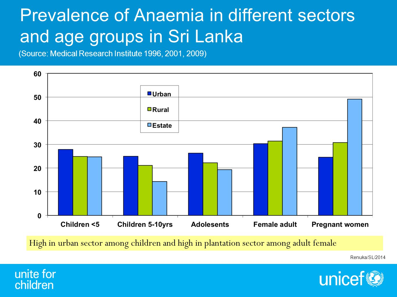 Prevalence of Anaemia in different sectors and age groups in Sri Lanka