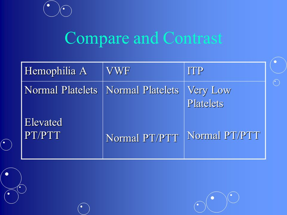 Compare and Contrast Hemophilia A VWF ITP Normal Platelets