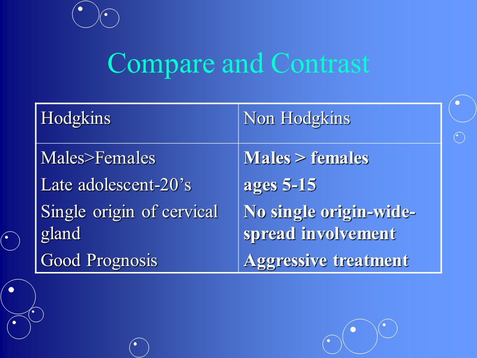 Compare and Contrast Hodgkins Non Hodgkins Males>Females