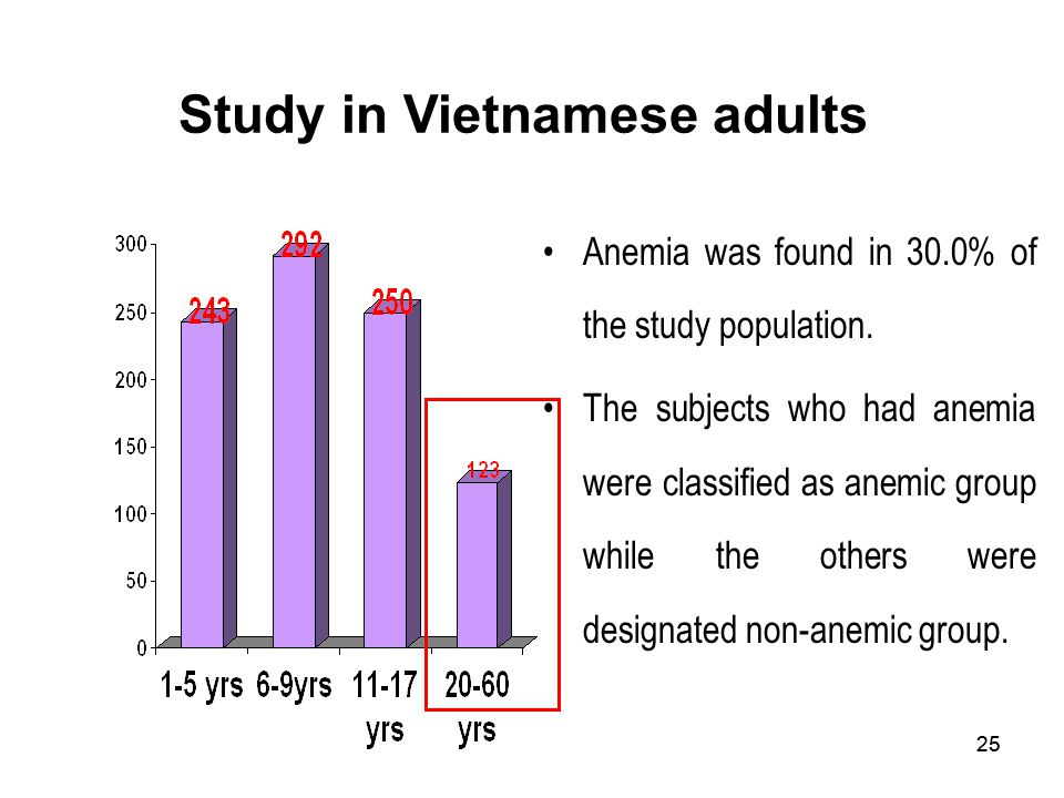 Study in Vietnamese adults