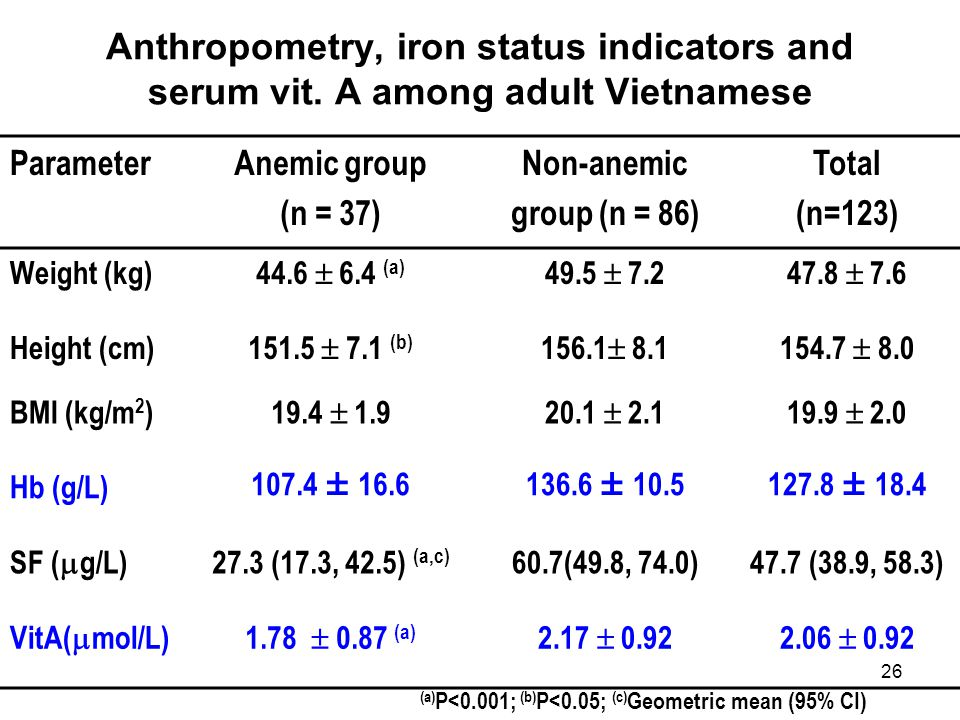 Anthropometry, iron status indicators and serum vit