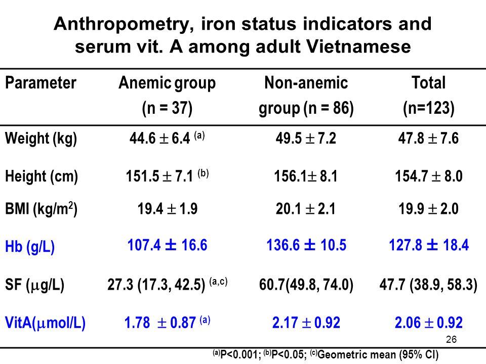 Anthropometry, iron status indicators and serum vit