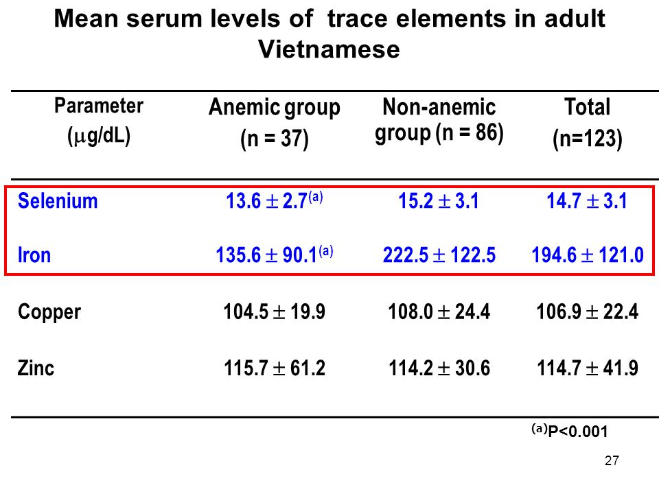 Mean serum levels of trace elements in adult Vietnamese