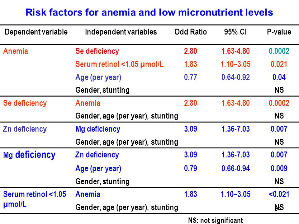 Risk factors for anemia and low micronutrient levels
