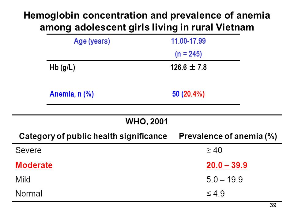 Category of public health significance Prevalence of anemia (%)