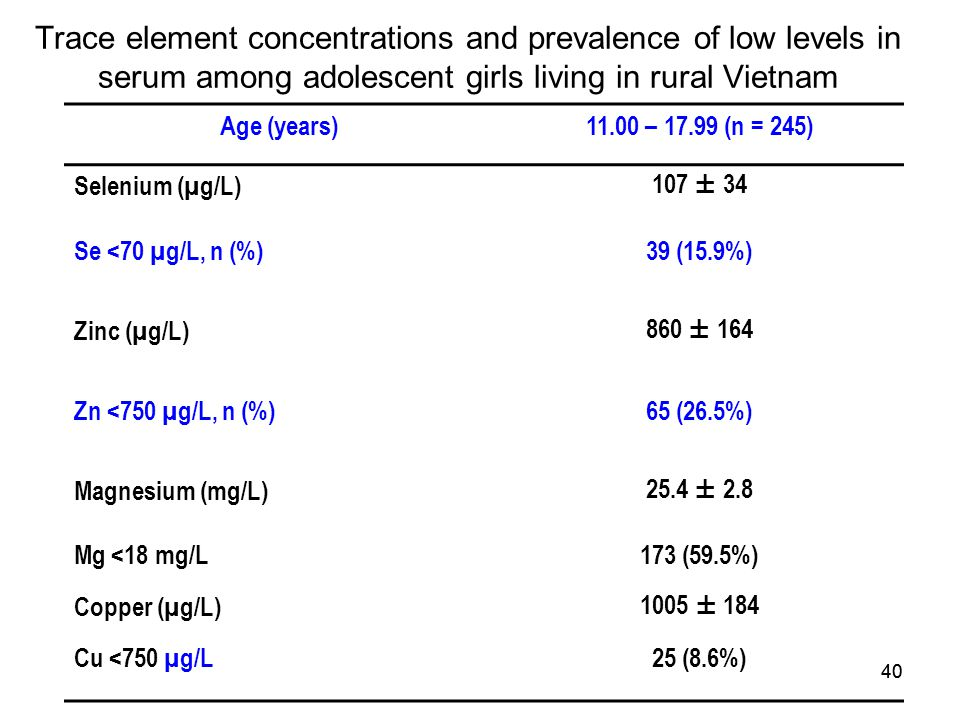 Trace element concentrations and prevalence of low levels in serum among adolescent girls living in rural Vietnam
