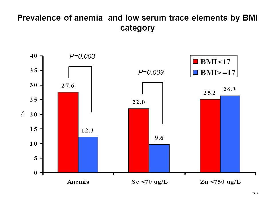 Prevalence of anemia and low serum trace elements by BMI category