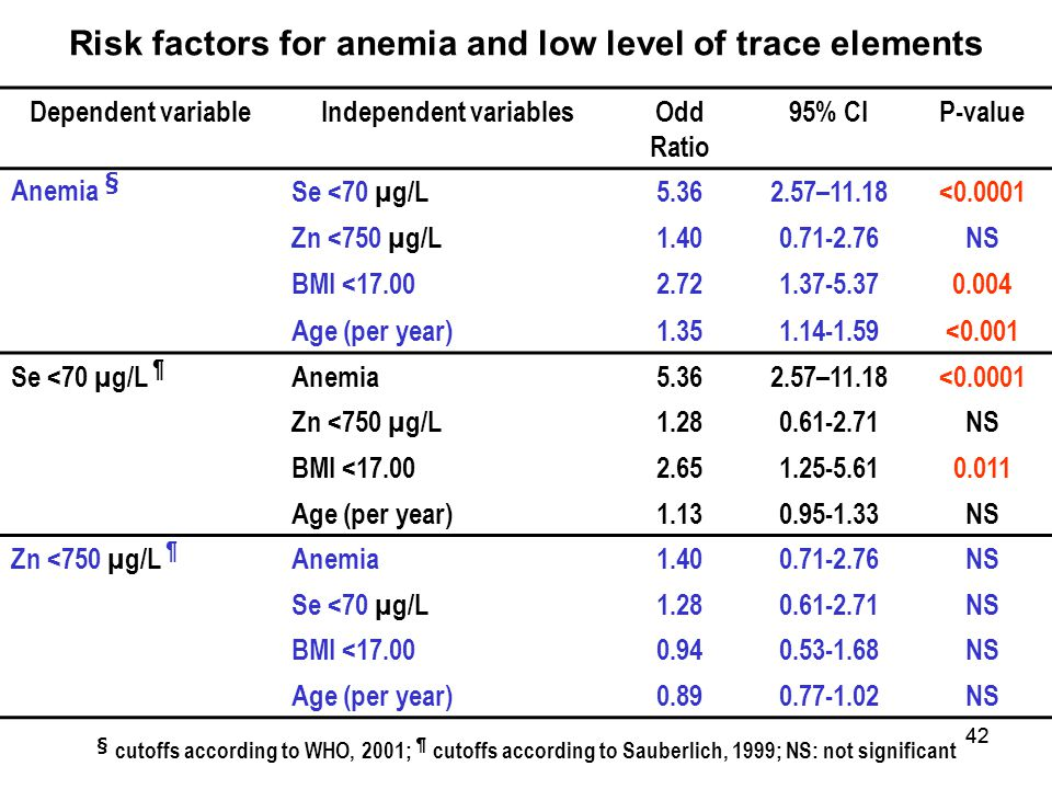 Risk factors for anemia and low level of trace elements